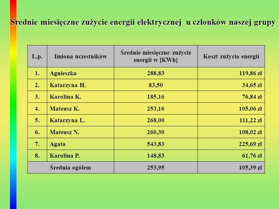 Średnie miesięczne zużycie energii w [KWh]